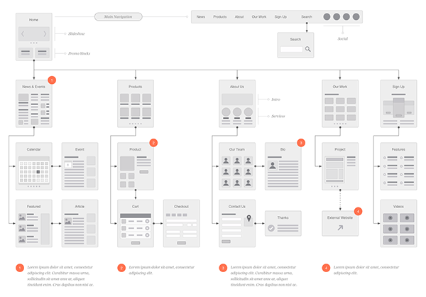 Website Flowchart & Sitemap for OmniGraffle on Behance