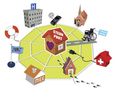 Zorg dokter Ziek hulp netwerk Mantelzorg