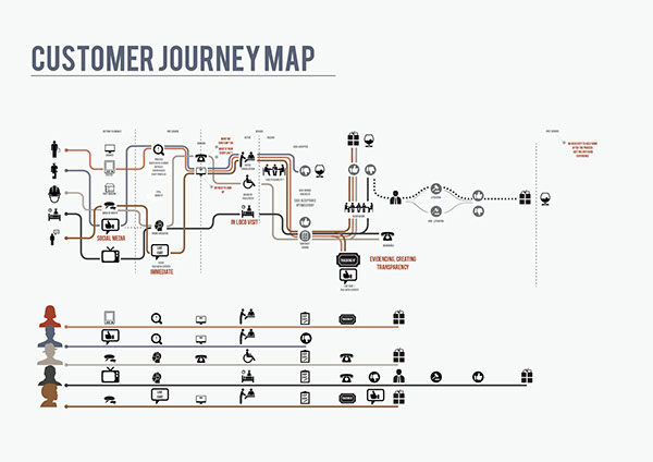 analysis of a service  through the customer journey map on