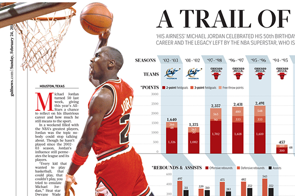 michael jordan research information 11 things you didn't know about michael jordan by todd van luling michael jordan would go on to have arguably the.