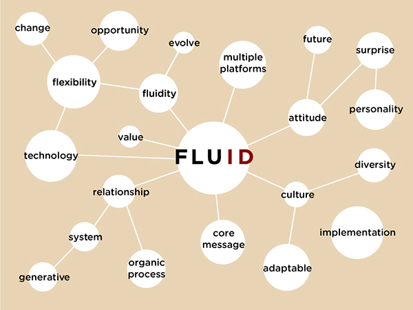 fluid thesis