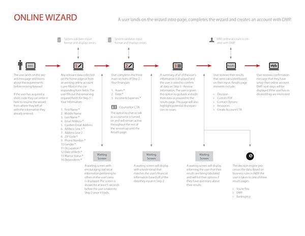 persona user journey Influencer Map flowchart