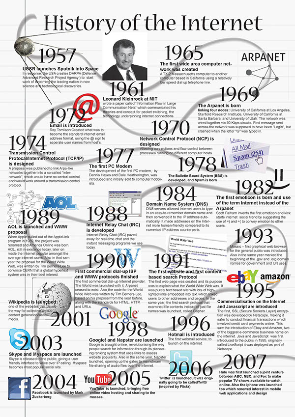 a brief history of the internet We take you through a history of the internet, its origins and the key people involved behind the scenes and take a look at what the future may hold.