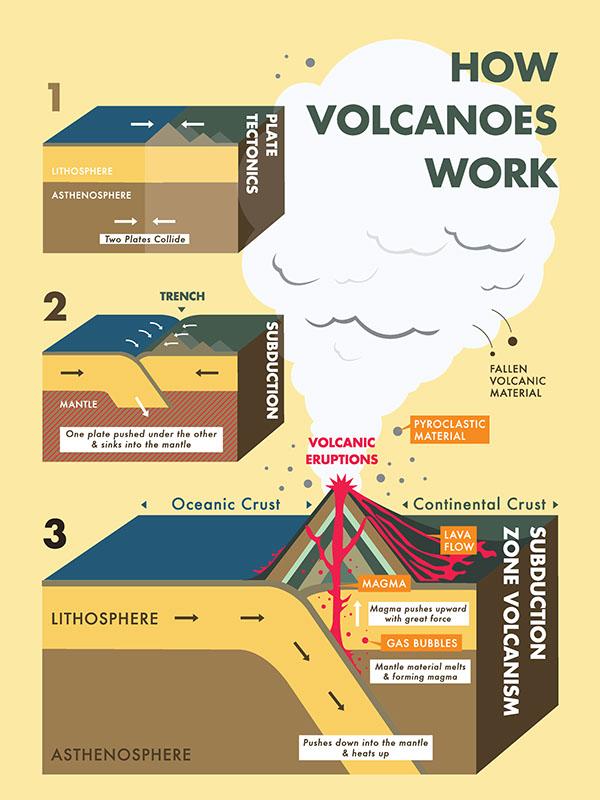 Order a paper volcanoes
