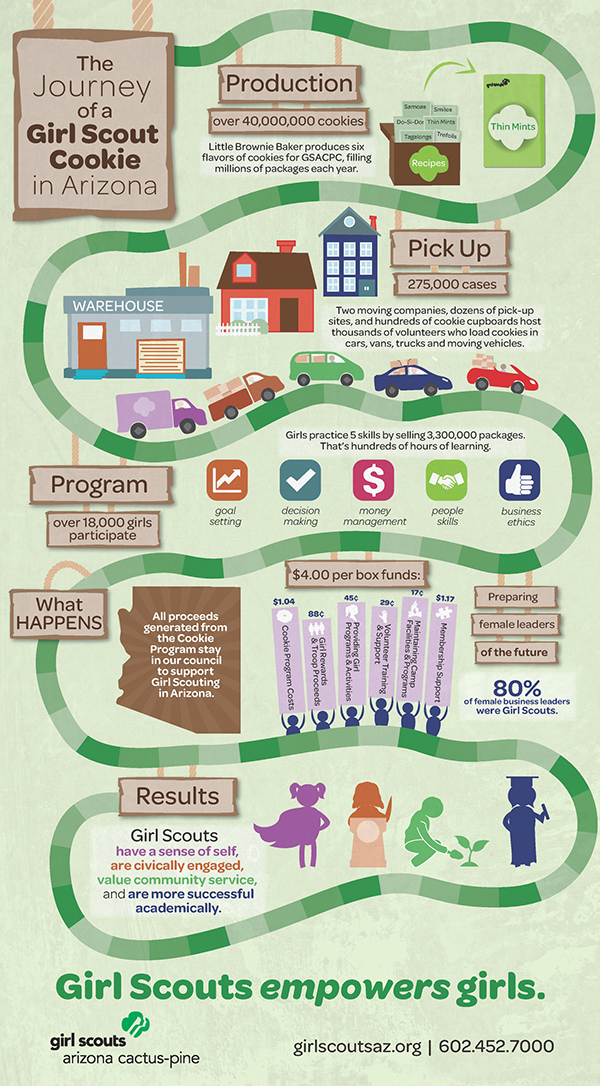 infographics for girl scouts on behance