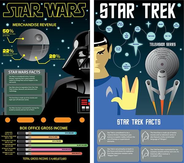 why star wars is better than star trek