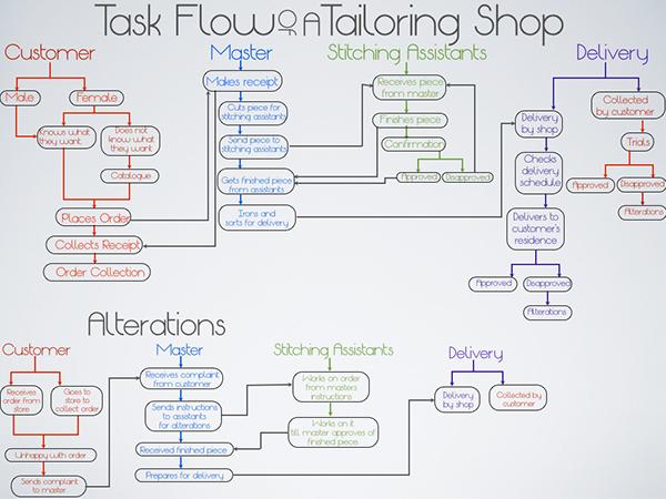 User Centered Design Website For A Tailor Shop On Behance