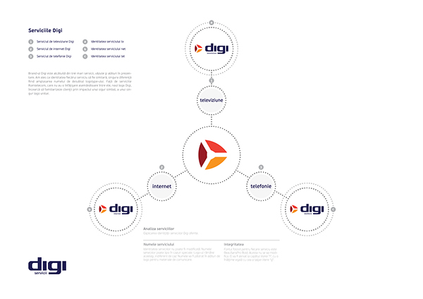 Digi Communication - Rebranding on Behance