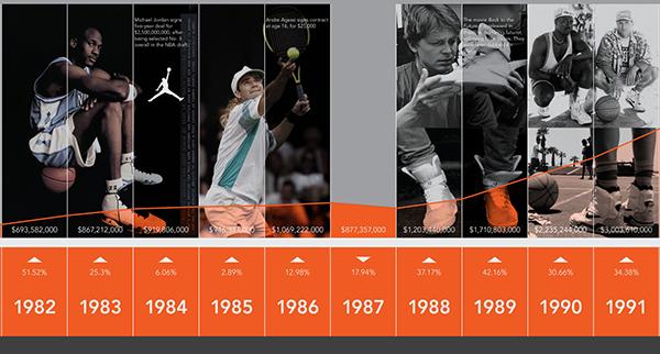 Nike Timeline on Behance