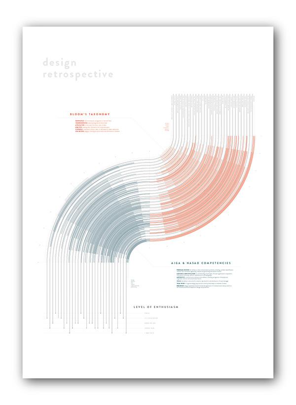 infographic design line red blue blooms aiga KU Shellhorn retrospective Retro