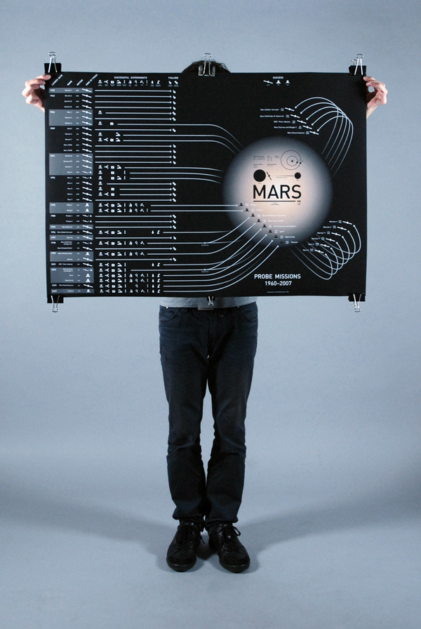Mars probe missions 1960-2007 on Behance