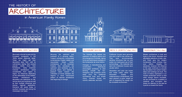 History Of Interior Design Styles Infographic Design
