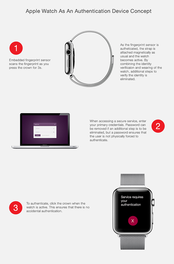 apple watch security Authentication