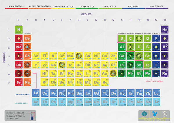 Modern periodic table science activity on pantone canvas gallery modern periodic table science activity urtaz Image collections