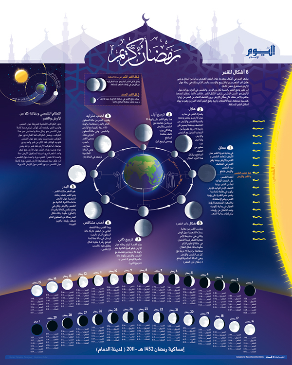Infographic (Moon Phases & Ramadan Calender) on Adweek Talent Gallery