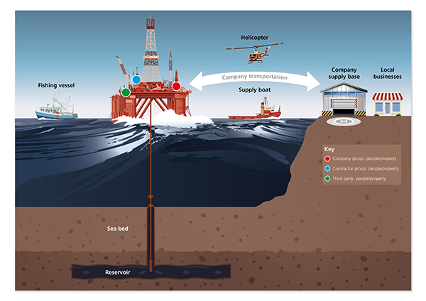 offshore drilling diagram on behance : oil rig diagram - findchart.co