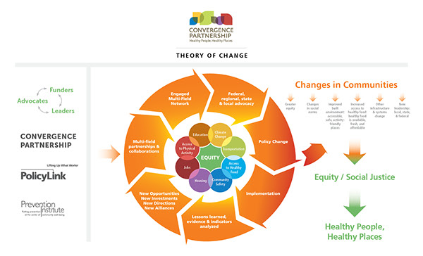 on theory change in science essay