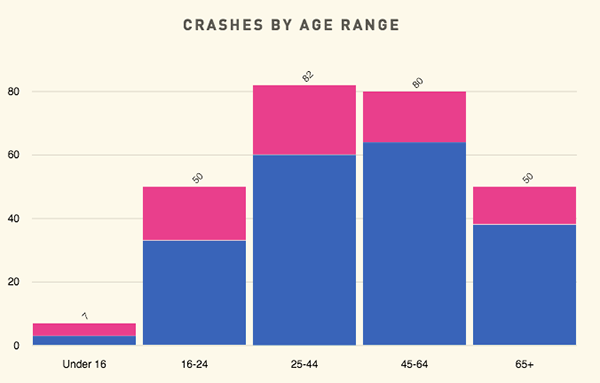 West Virginia Crash Fatality Dashboard [2016] on Student Show