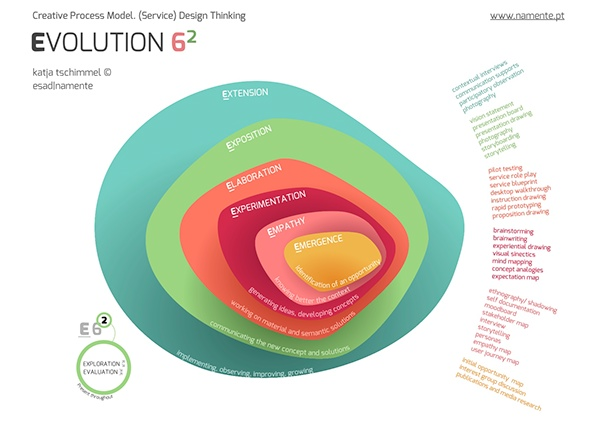 process model design thinking DT-Tools