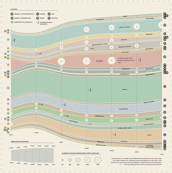 Data films data visualization visualization infographic stream chart information design information newspaper corriere la lettura cinematographic movie Movies
