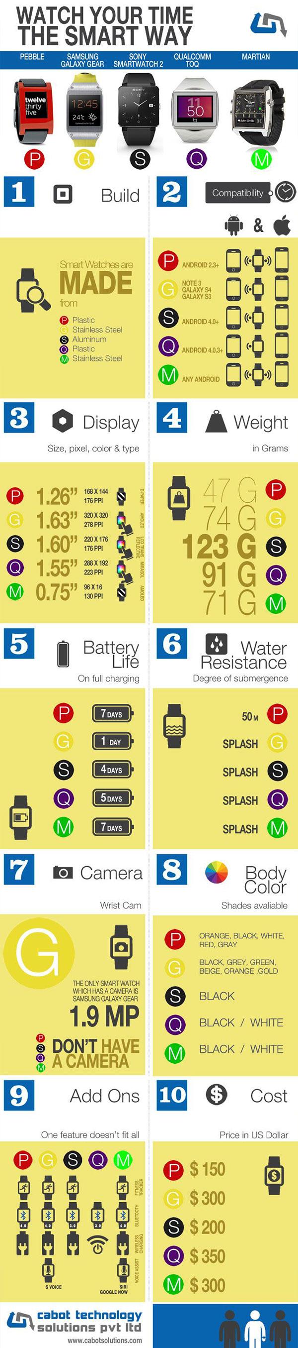 Smart Watch comparison