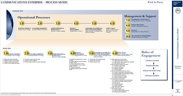 enterprise process management group - 600×315