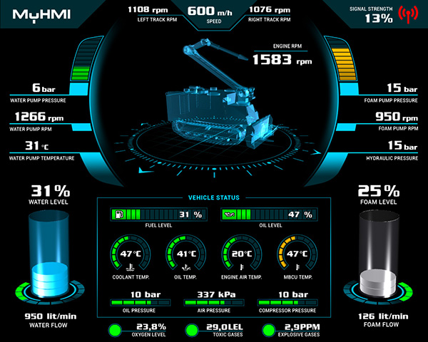 Battery Monitoring App User Interface : Unimog command and control center on behance