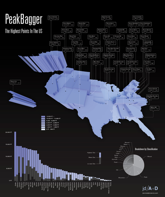 Peakbagger The Highest Points In The US On Behance - Map of the highest points in the us