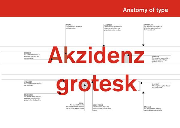 Typeface poster Akzidenz Grotesk on Behance
