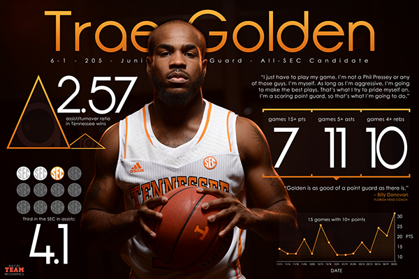 Tennessee Basketball Players of Tennessee Basketball