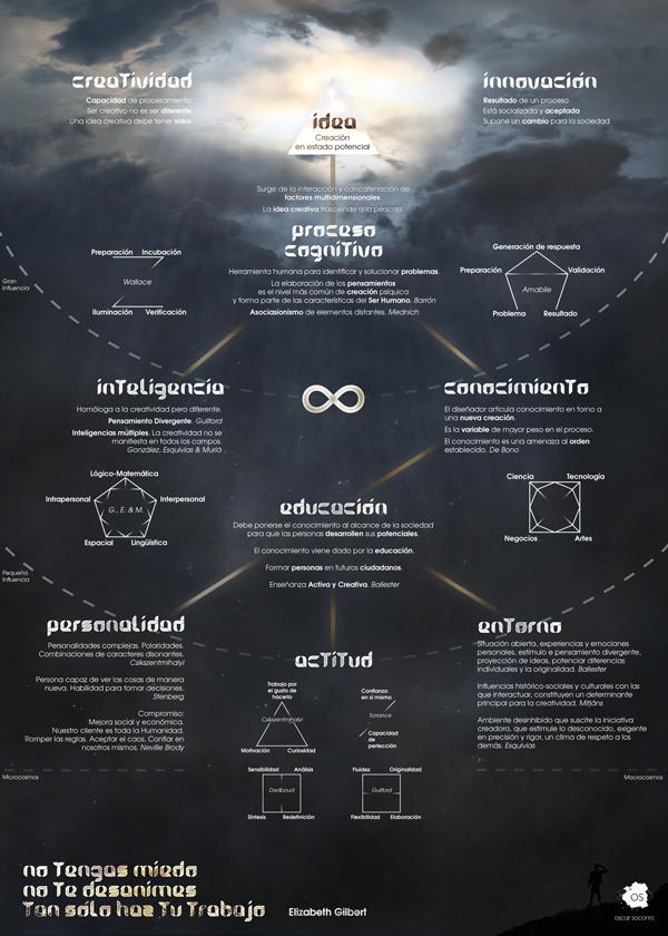 creatividad infografia oscarsocorro