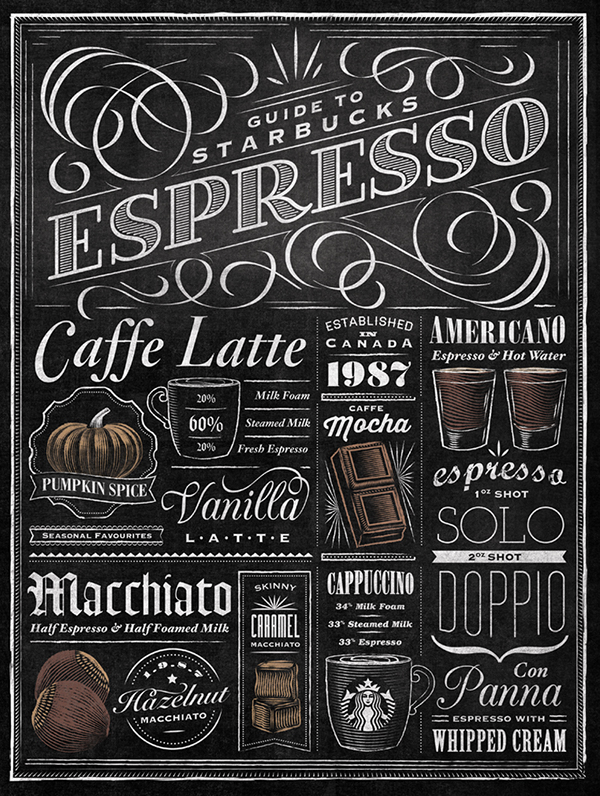 Starbucks espresso guide typographic mural on behance for Mural lettering