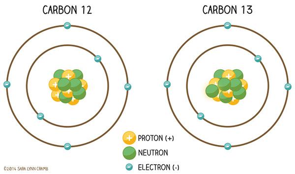 chemistry-evidence for GHE isotopic fingerprint
