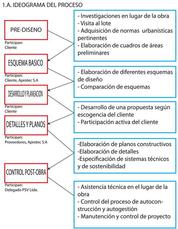 Procesos y realizaci n arquitect nica on los andes portfolios for Proyecto arquitectonico pdf