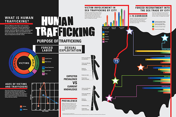 Human Trafficking Infographic Poster on Behance
