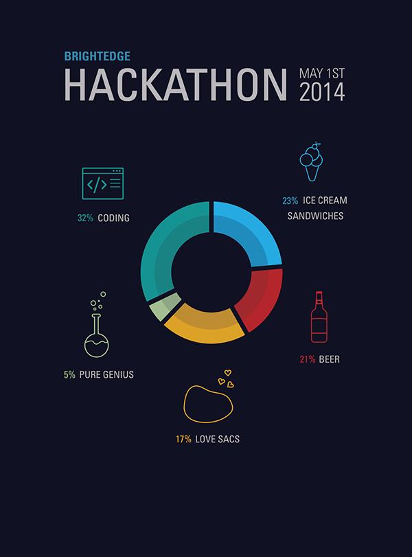 hackathon poster on behance. Black Bedroom Furniture Sets. Home Design Ideas