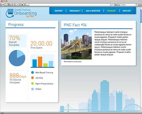 PNC Credit Culture Onboarding on Behance