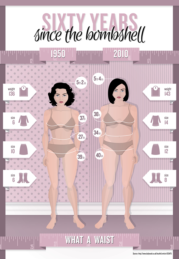 Whats the Average American Womans Bust Size?