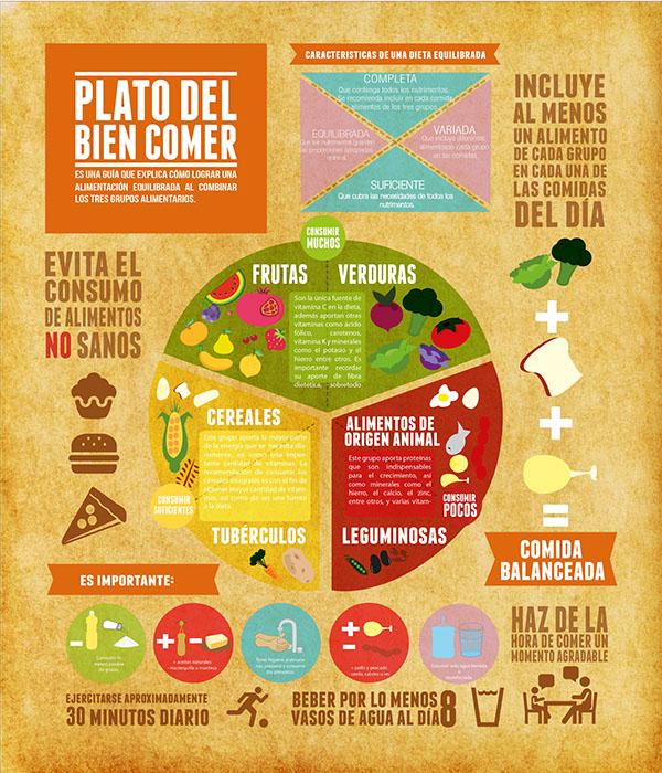 Plato del bien comer on behance for Cuales son las partes de un periodico mural