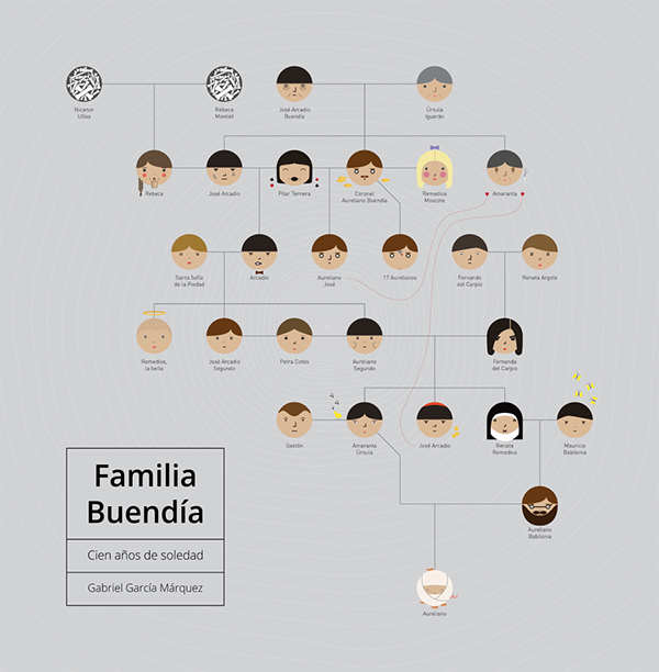 the history of the buendia family across 100 years of seven generations in the novel one hundred yea