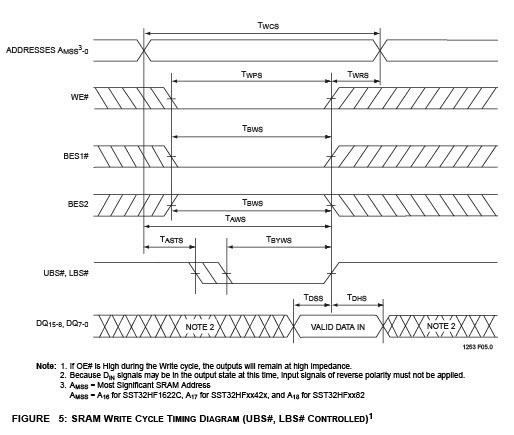 silicon storage technology flash memory timing diagram