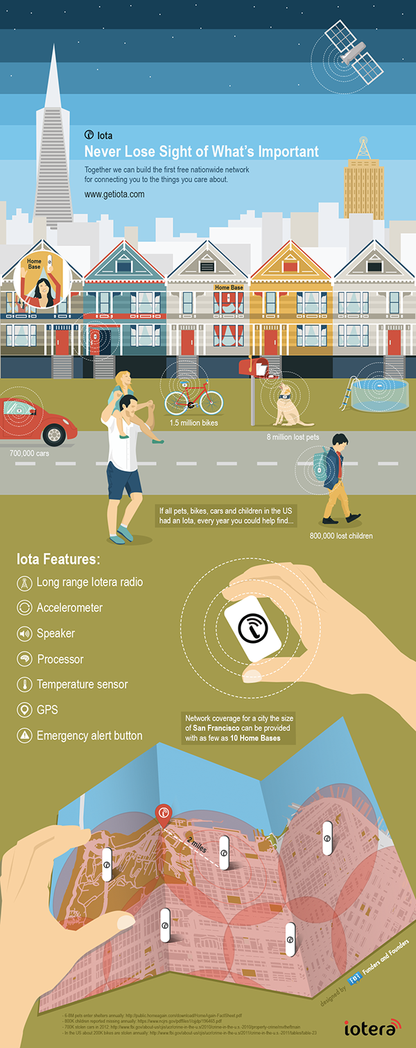 iota,Iotera,gps,tracking device,infographic,story graphic,Internet of Things,IoT,details,tracking,Technology,san francisco,vision,future,cityscape