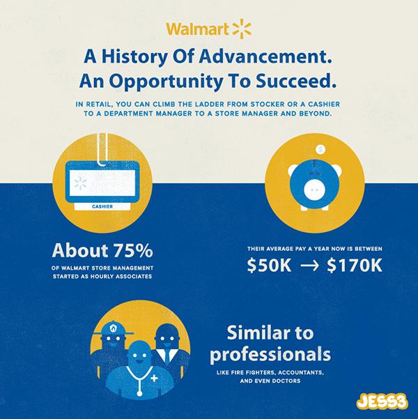 Walmart Snackable Infographics on Behance
