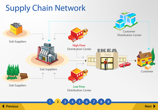 a project on supply chain