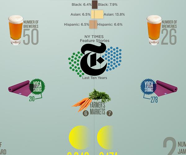 Portland vs. Seattle Infographic on Behance