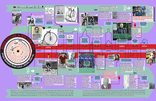 Infographics nyc biking culture history timeline on sva for New york culture facts