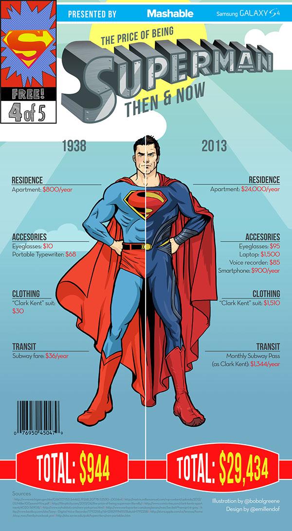 precio de Superman