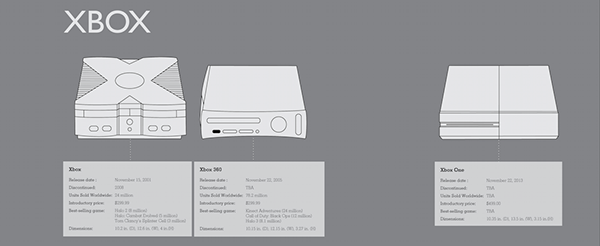 xbox console timeline - photo #28
