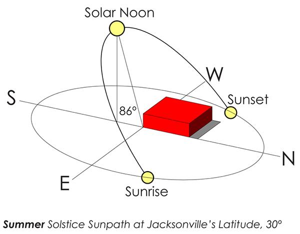 Savannah Sun Path Diagram Trusted Wiring Diagram