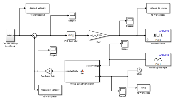 track test Arduino matlab Simulink Roll car Autonomous pid open closed loop control